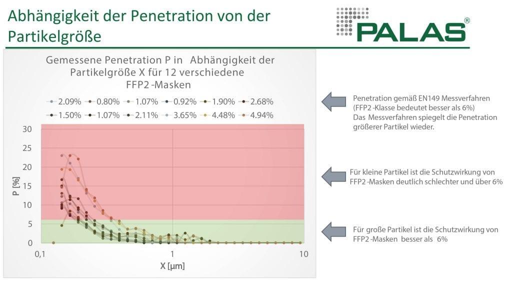 ffp2 prüfung partikelgroessen palas
